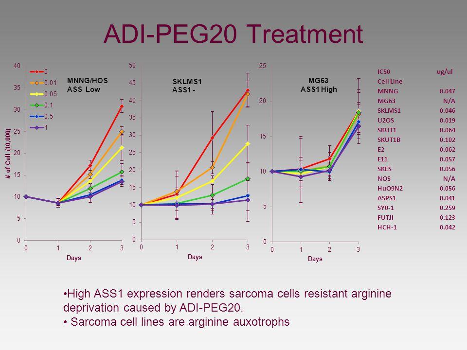 ADI-PEG20 Treatment IC50. ug/ul. Cell Line. MNNG. 0.047. MG63. N/A. SKLMS1. 0.046. U2OS. 0.019.