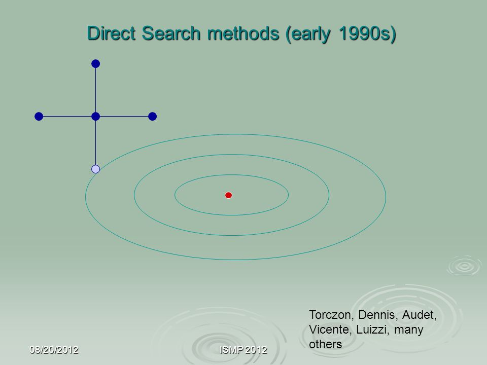 Direct Search methods (early 1990s)