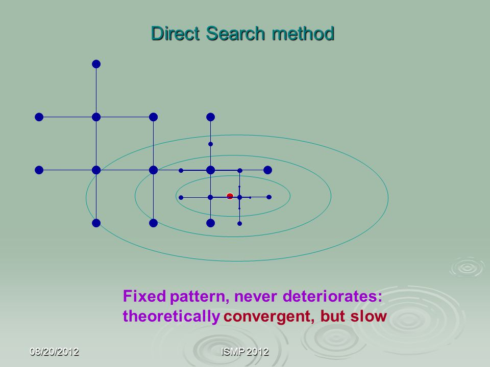 Direct Search method Fixed pattern, never deteriorates: theoretically convergent, but slow. 08/20/2012.