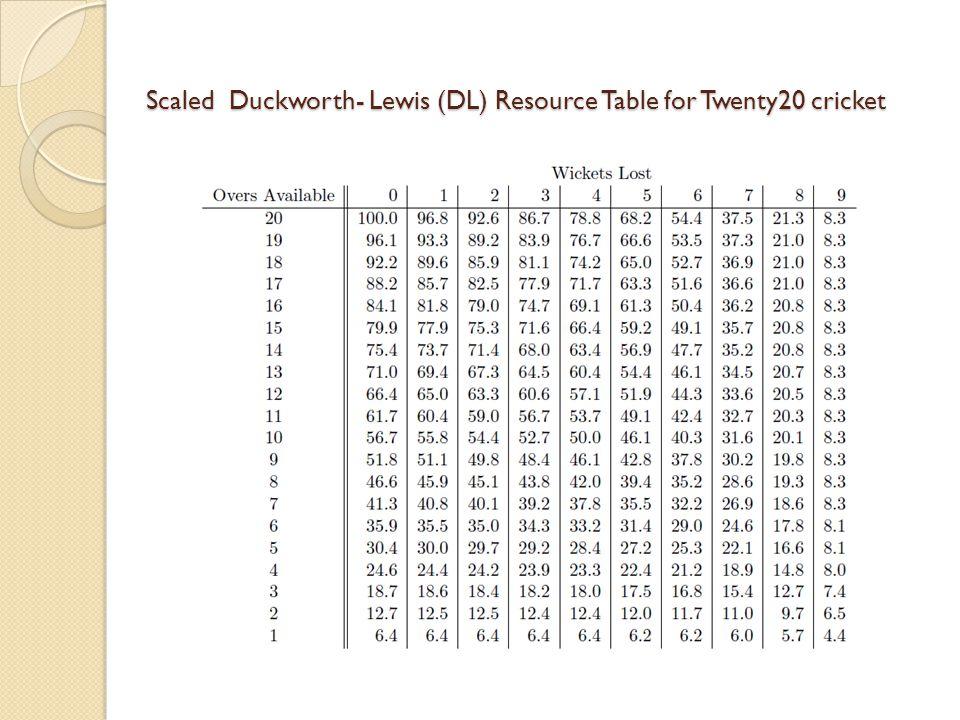 Scaled Duckworth- Lewis (DL) Resource Table for Twenty20 cricket