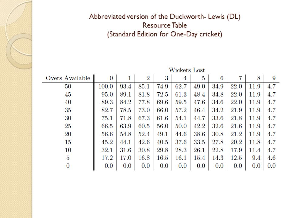 Abbreviated version of the Duckworth- Lewis (DL) Resource Table (Standard Edition for One-Day cricket)