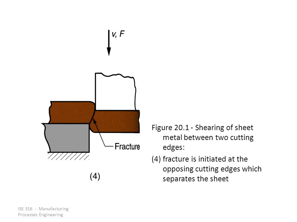 Figure 20.1 ‑ Shearing of sheet metal between two cutting edges: