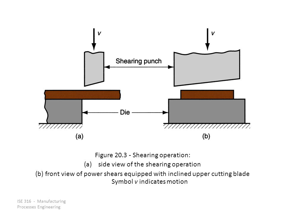 Figure 20.3 ‑ Shearing operation: side view of the shearing operation