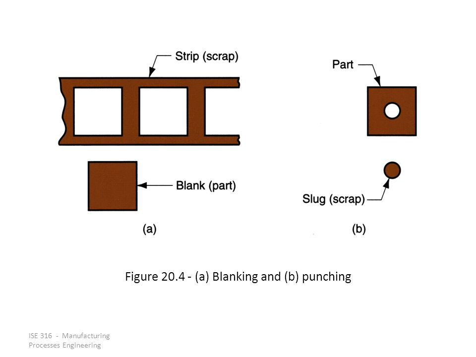 Figure 20.4 ‑ (a) Blanking and (b) punching