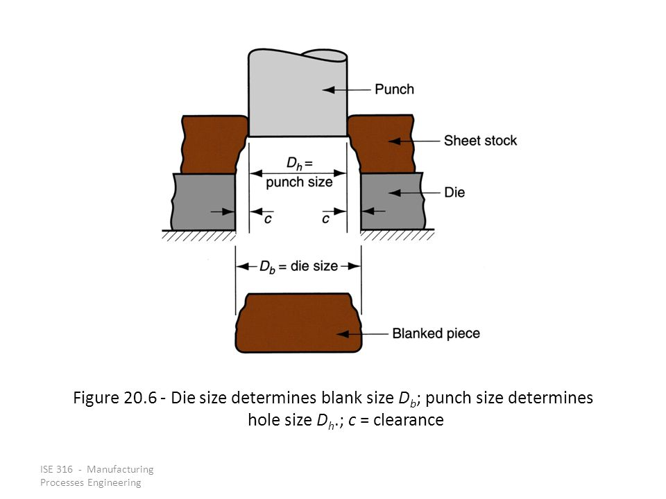 Figure 20.6 ‑ Die size determines blank size Db; punch size determines hole size Dh.; c = clearance