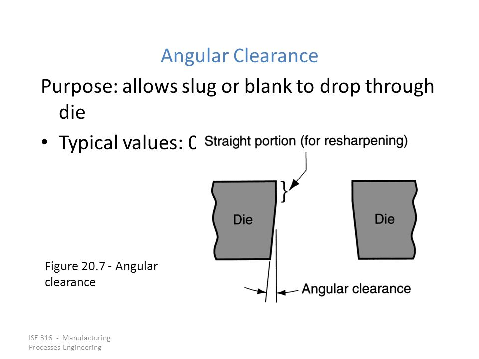 Purpose: allows slug or blank to drop through die