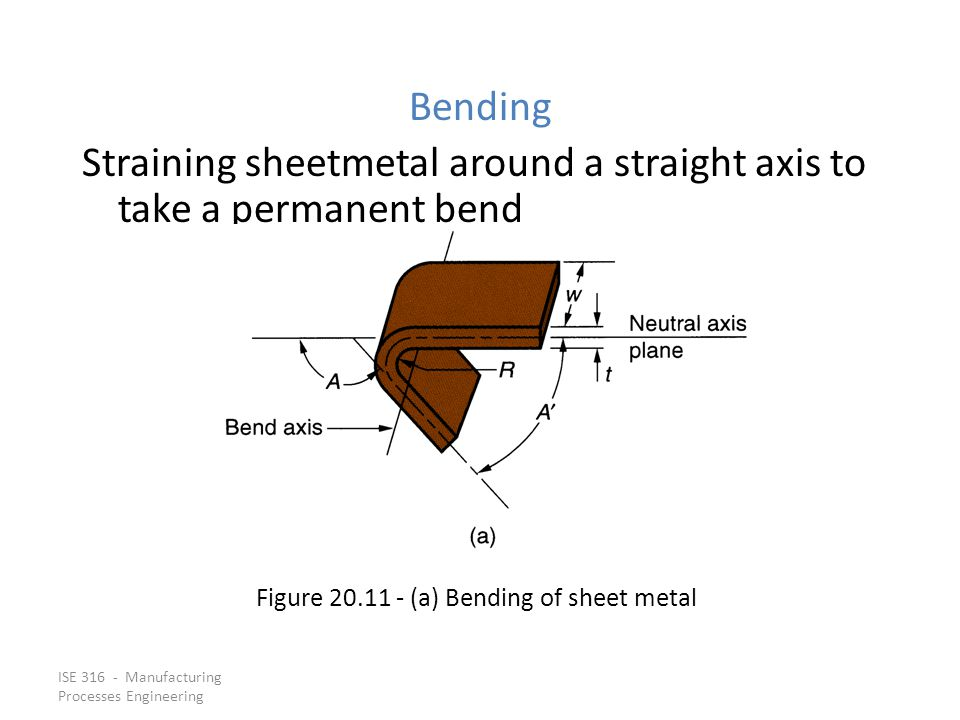 Figure 20.11 ‑ (a) Bending of sheet metal