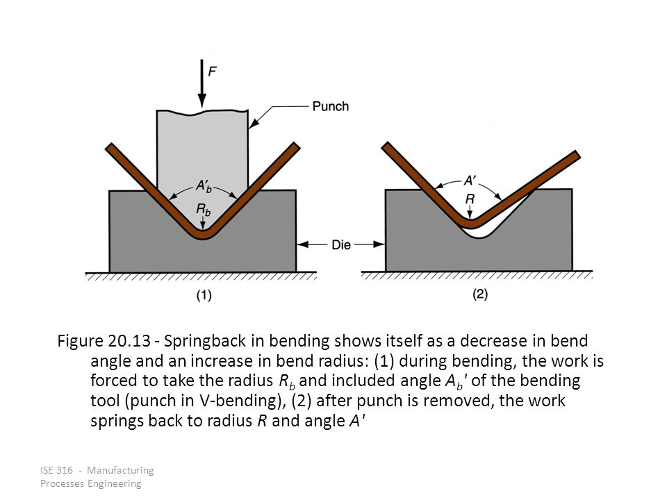 Figure 20.13 ‑ Springback in bending shows itself as a decrease in bend angle and an increase in bend radius: (1) during bending, the work is forced to take the radius Rb and included angle Ab of the bending tool (punch in V‑bending), (2) after punch is removed, the work springs back to radius R and angle A