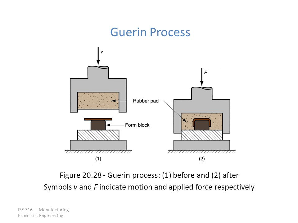 Guerin Process Figure 20.28 ‑ Guerin process: (1) before and (2) after