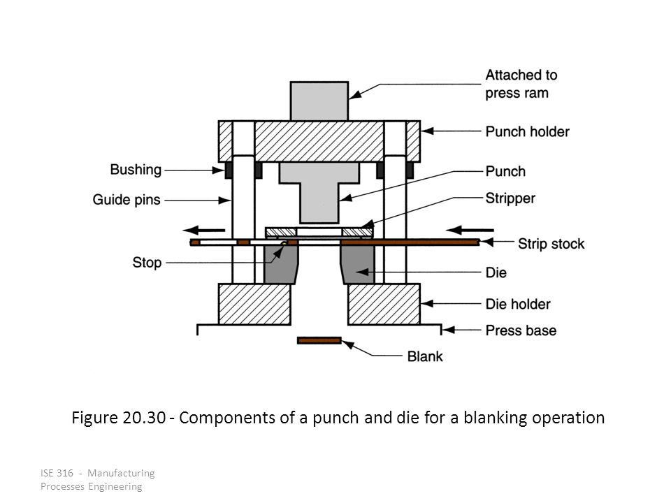 Figure 20.30 ‑ Components of a punch and die for a blanking operation