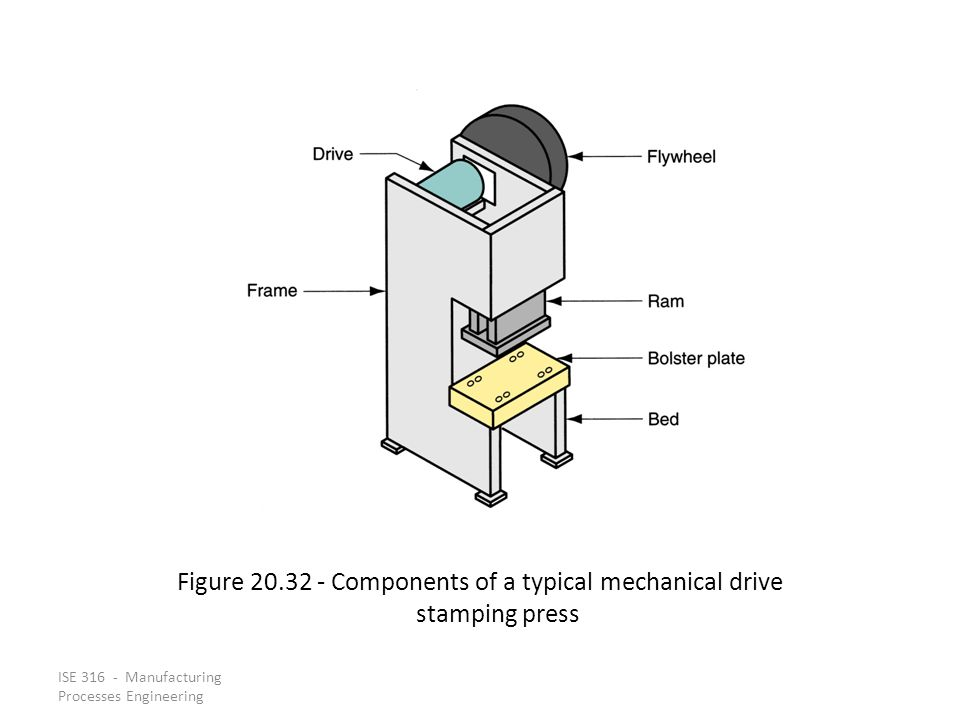 Figure 20.32 ‑ Components of a typical mechanical drive stamping press
