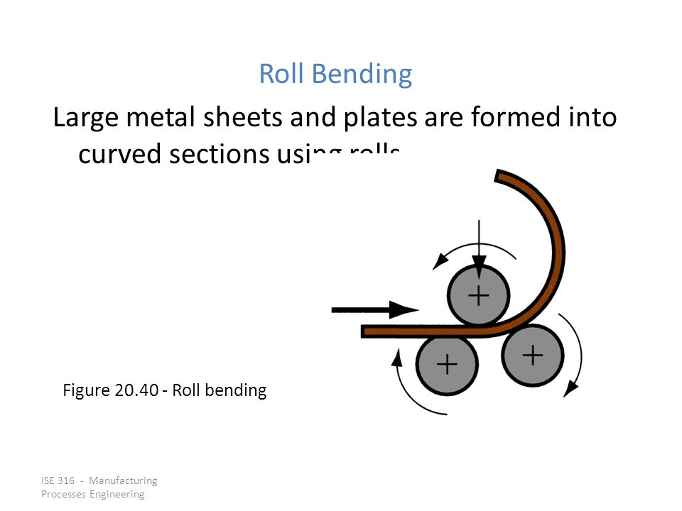 Roll Bending Large metal sheets and plates are formed into curved sections using rolls. Figure 20.40 ‑ Roll bending.