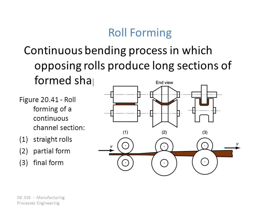 Roll Forming Continuous bending process in which opposing rolls produce long sections of formed shapes from coil or strip stock.