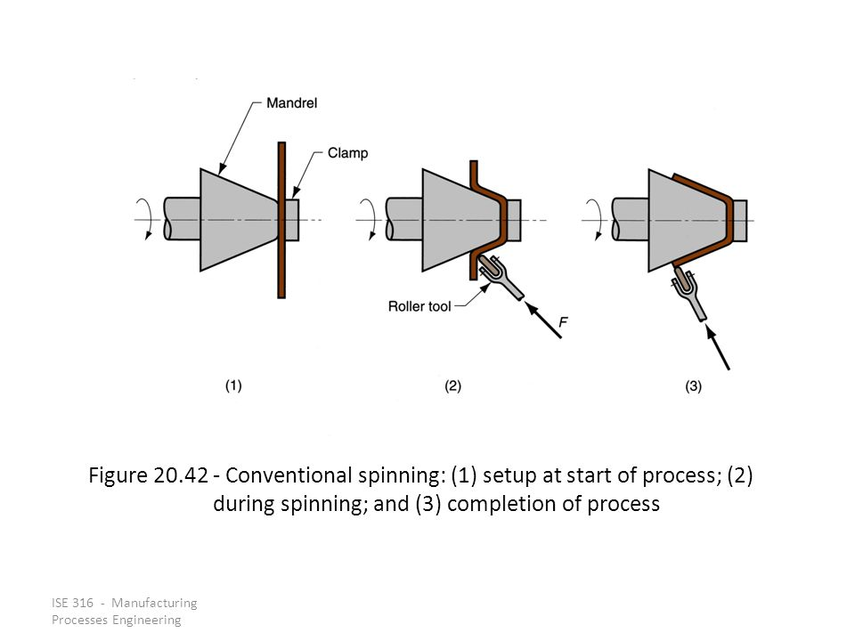 Figure 20.42 ‑ Conventional spinning: (1) setup at start of process; (2) during spinning; and (3) completion of process
