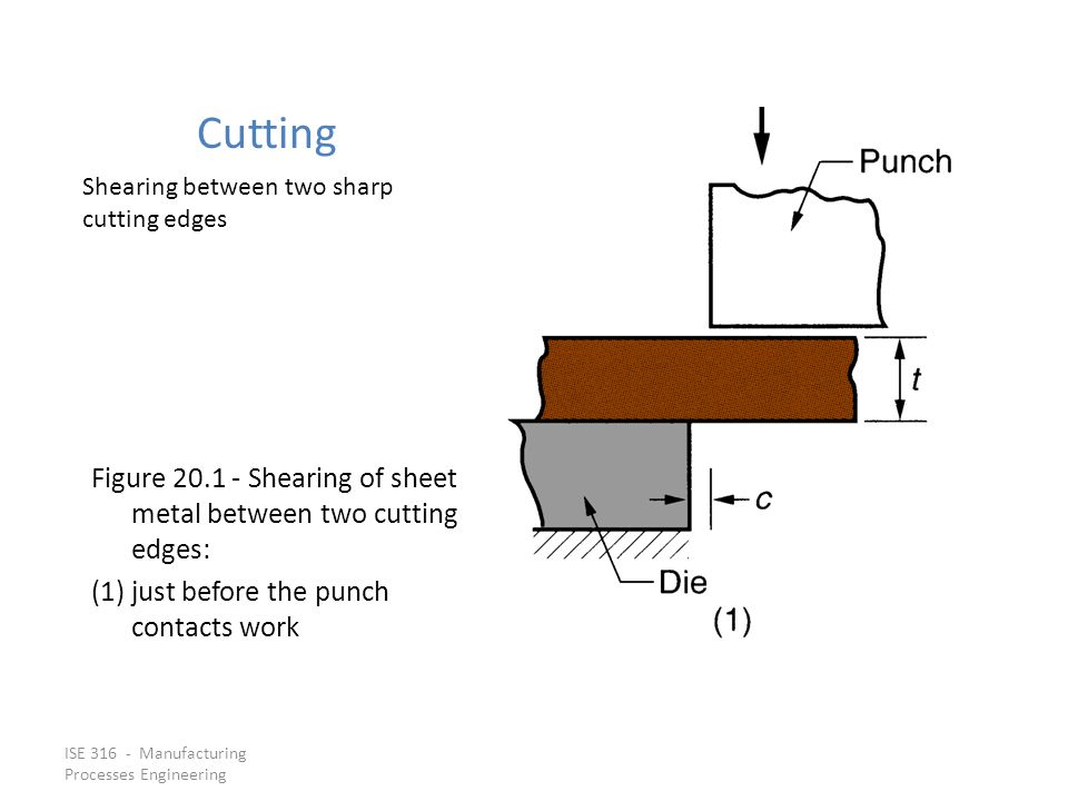 Cutting Shearing between two sharp cutting edges. Figure 20.1 ‑ Shearing of sheet metal between two cutting edges: