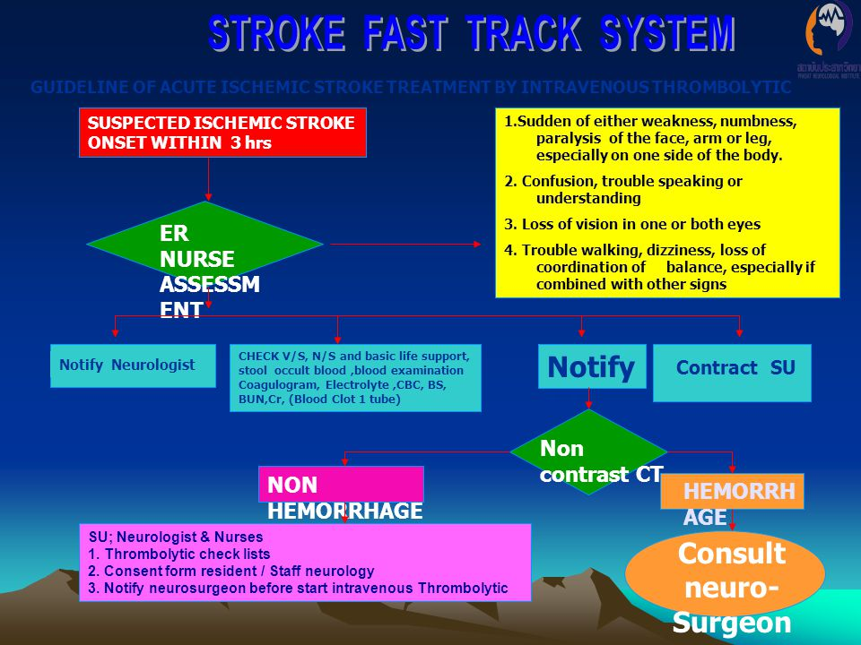 STROKE FAST TRACK SYSTEM Consult neuro-Surgeon