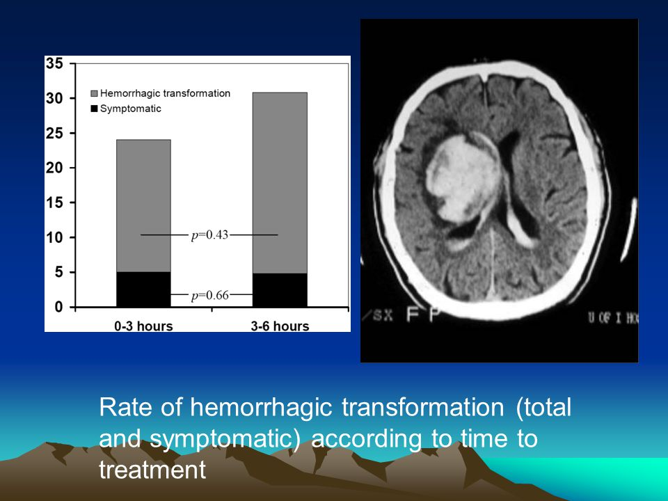 Rate of hemorrhagic transformation (total and symptomatic) according to time to treatment