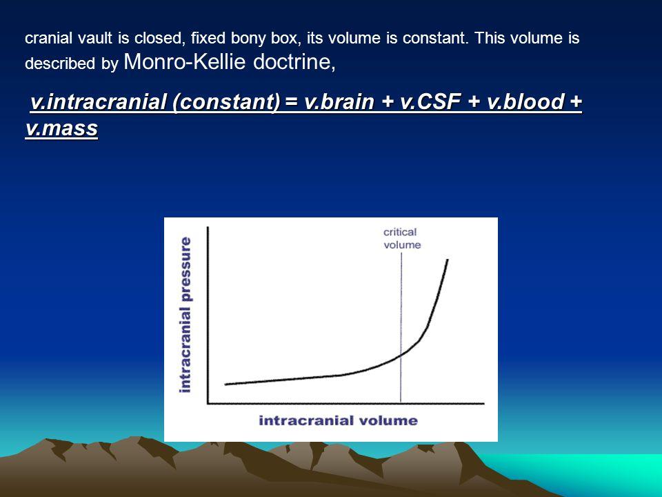 cranial vault is closed, fixed bony box, its volume is constant