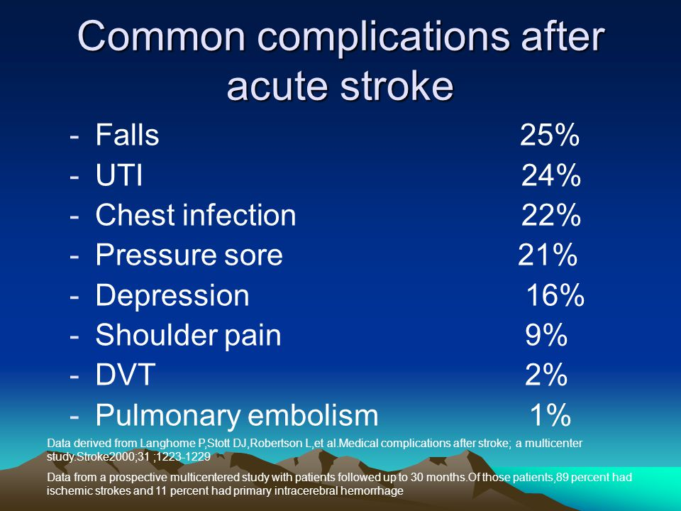 Common complications after acute stroke