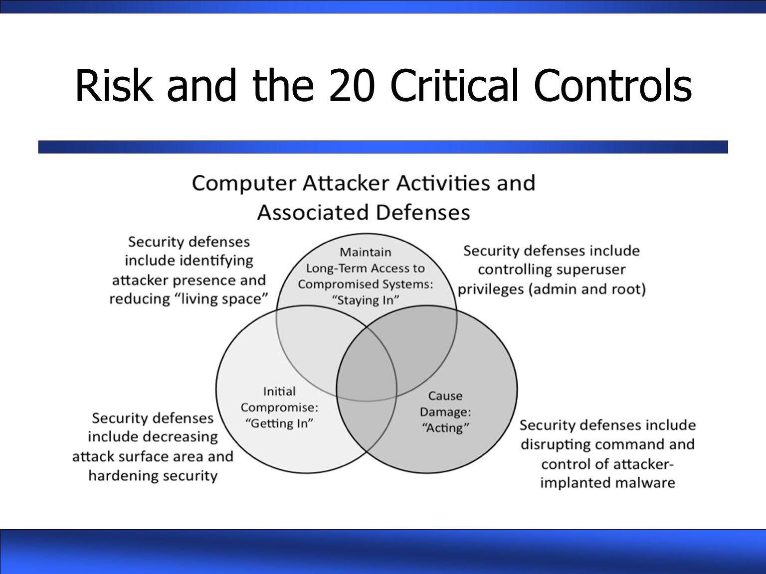 Risk and the 20 Critical Controls