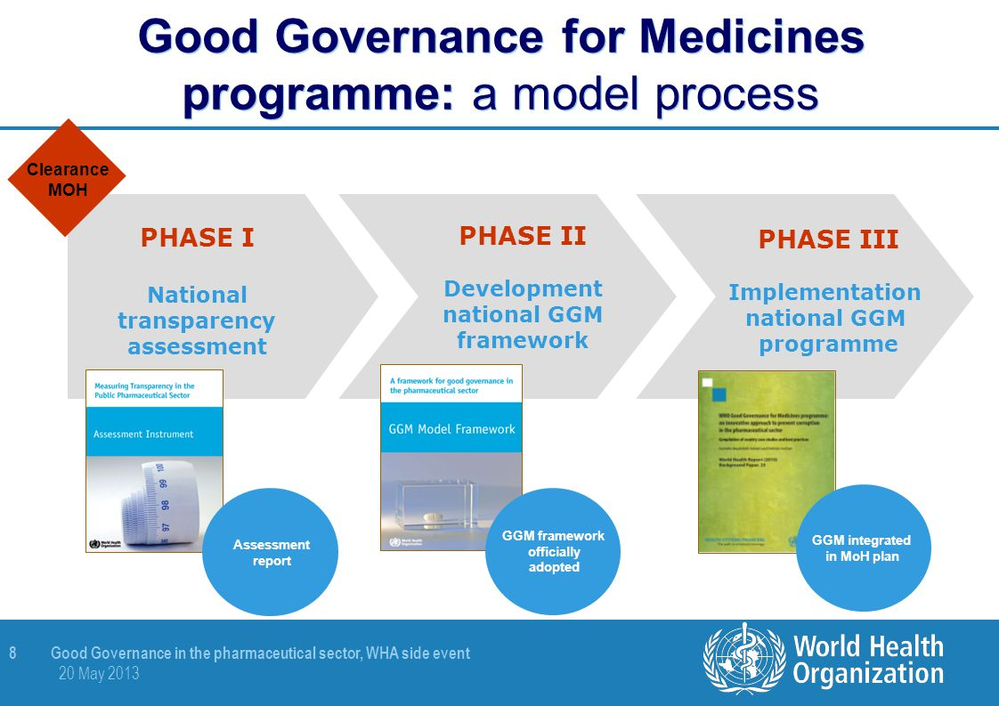 Good Governance for Medicines programme: a model process