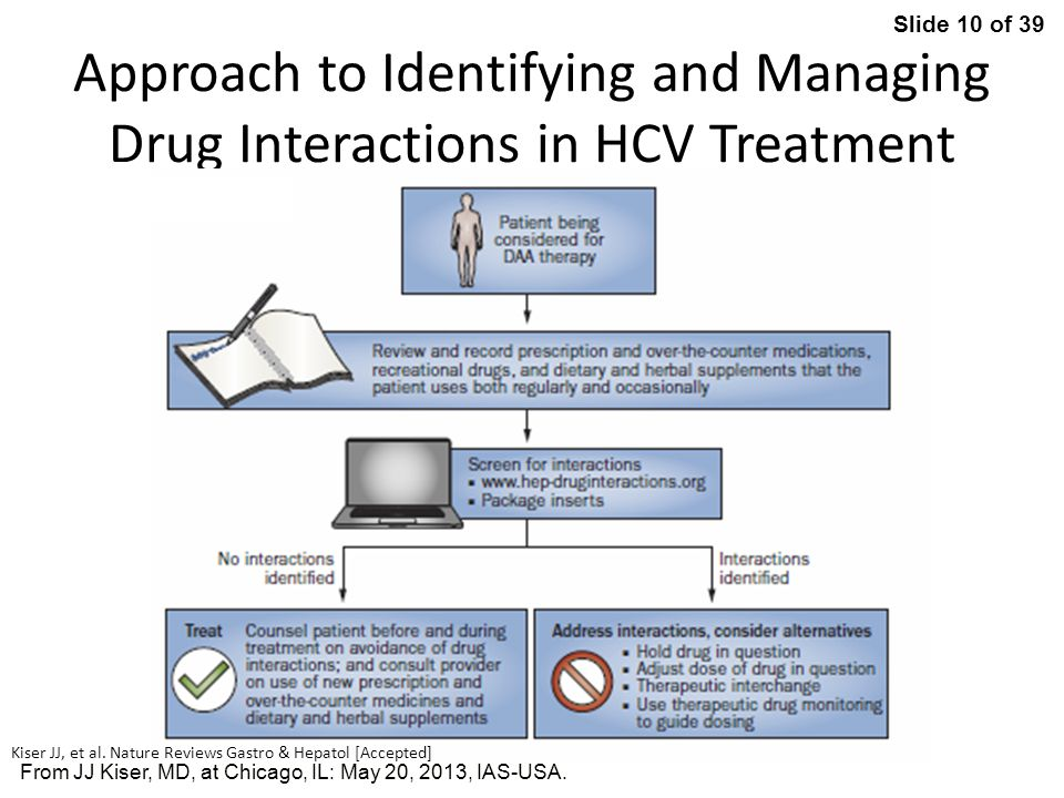 Approach to Identifying and Managing Drug Interactions in HCV Treatment