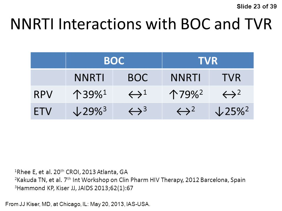 NNRTI Interactions with BOC and TVR