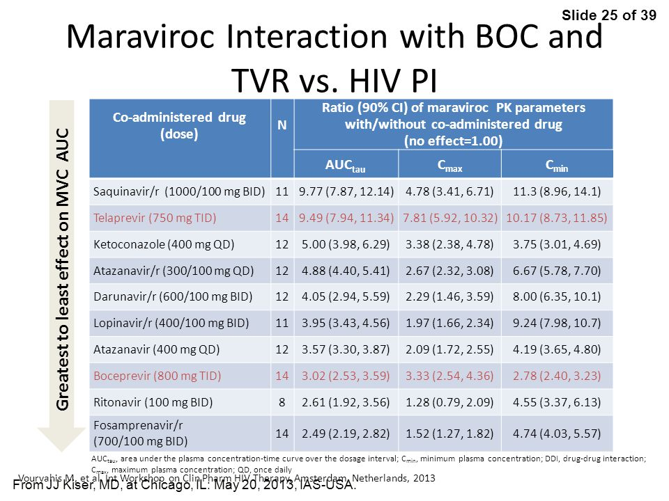 Maraviroc Interaction with BOC and TVR vs. HIV PI