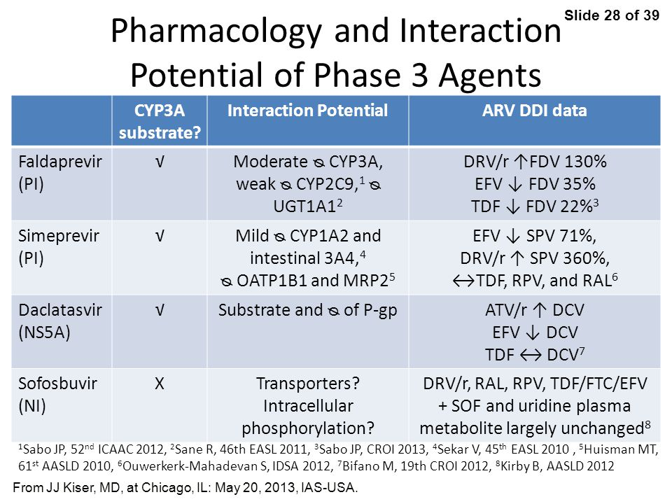 Pharmacology and Interaction Potential of Phase 3 Agents