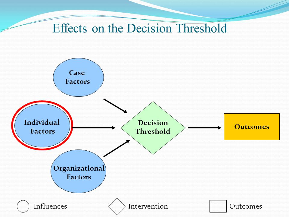 Effects on the Decision Threshold