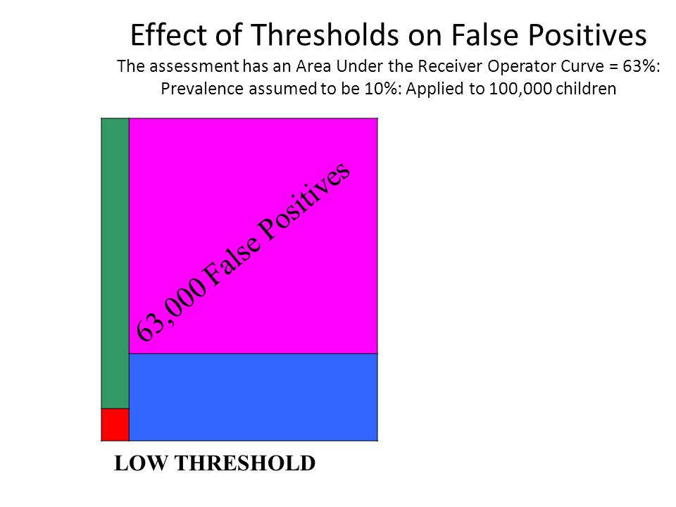 Effect of Thresholds on False Positives The assessment has an Area Under the Receiver Operator Curve = 63%: Prevalence assumed to be 10%: Applied to 100,000 children