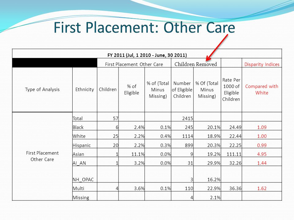 First Placement: Other Care