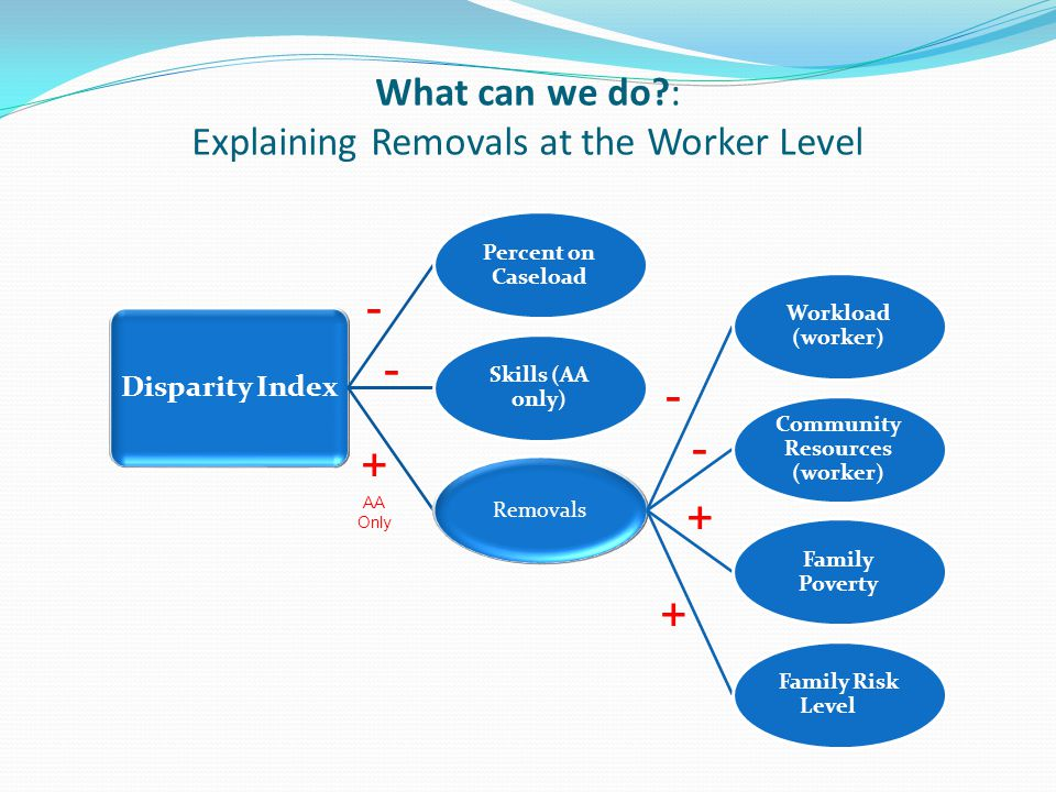 What can we do : Explaining Removals at the Worker Level