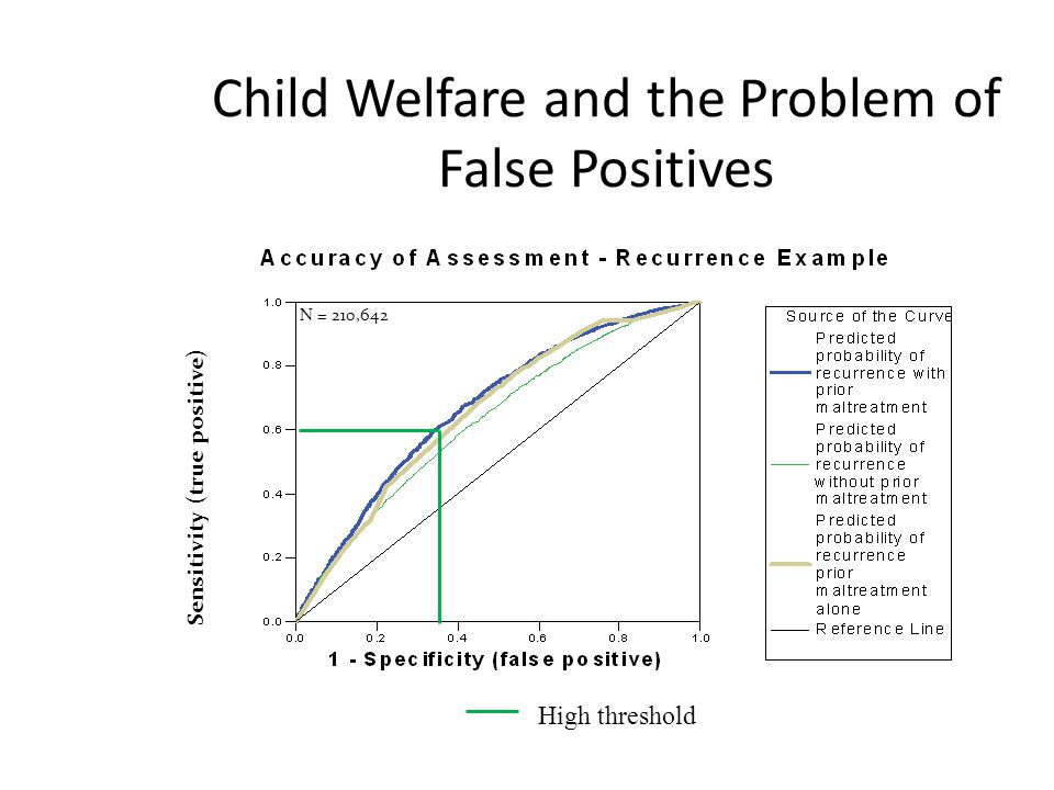 Child Welfare and the Problem of False Positives