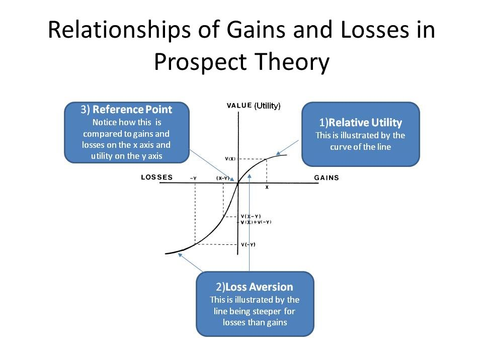 Relationships of Gains and Losses in Prospect Theory