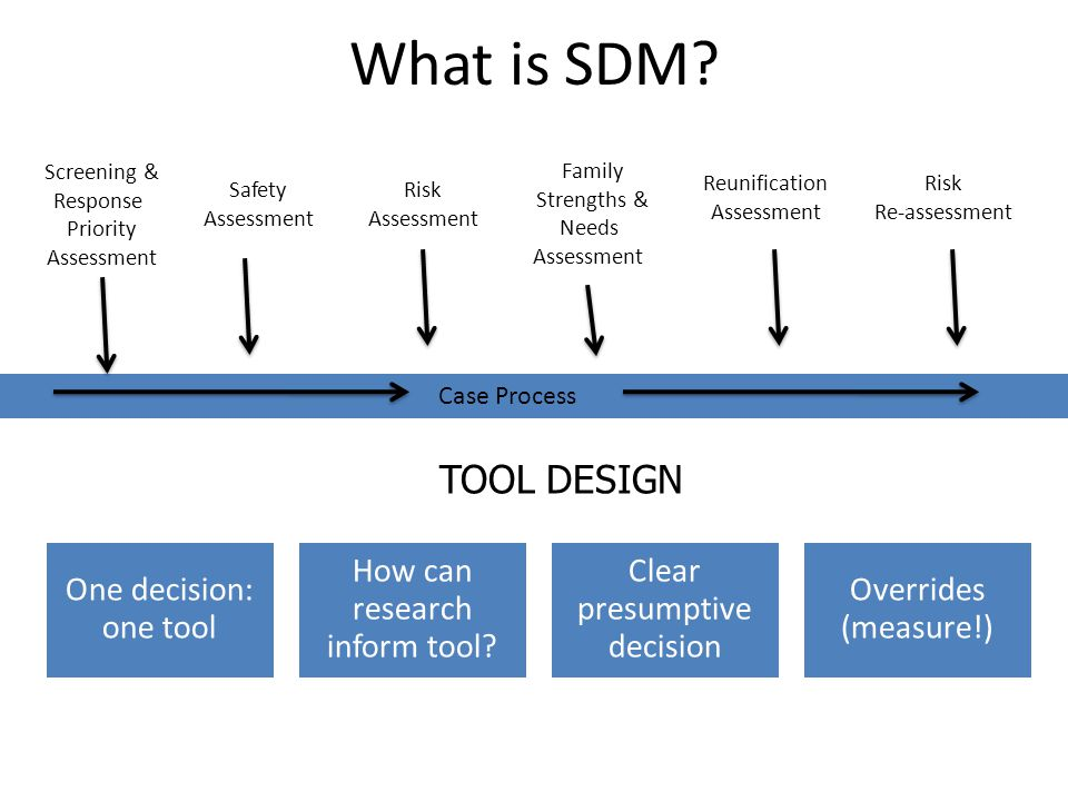 What is SDM TOOL DESIGN Case Process Screening & Response Priority