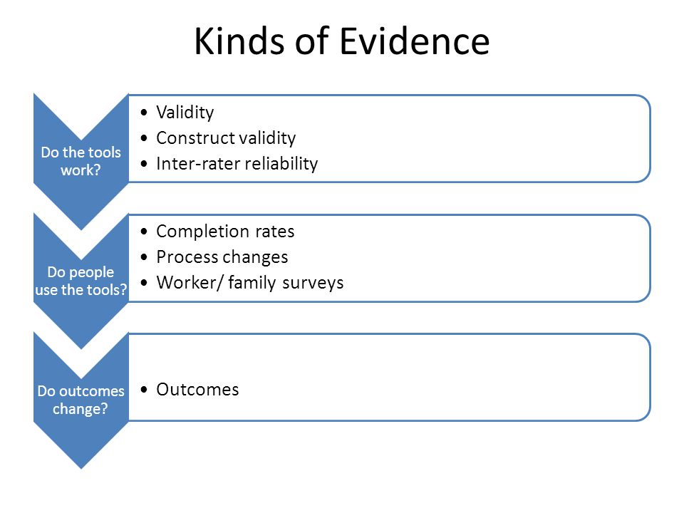 Kinds of Evidence Do the tools work Validity Construct validity