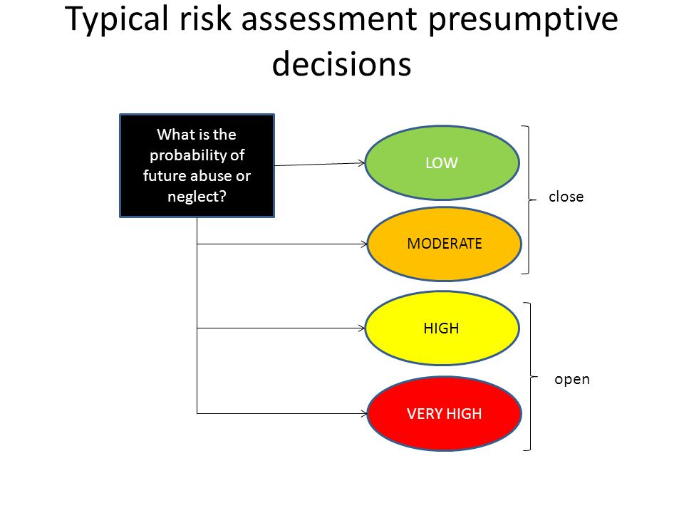 Typical risk assessment presumptive decisions