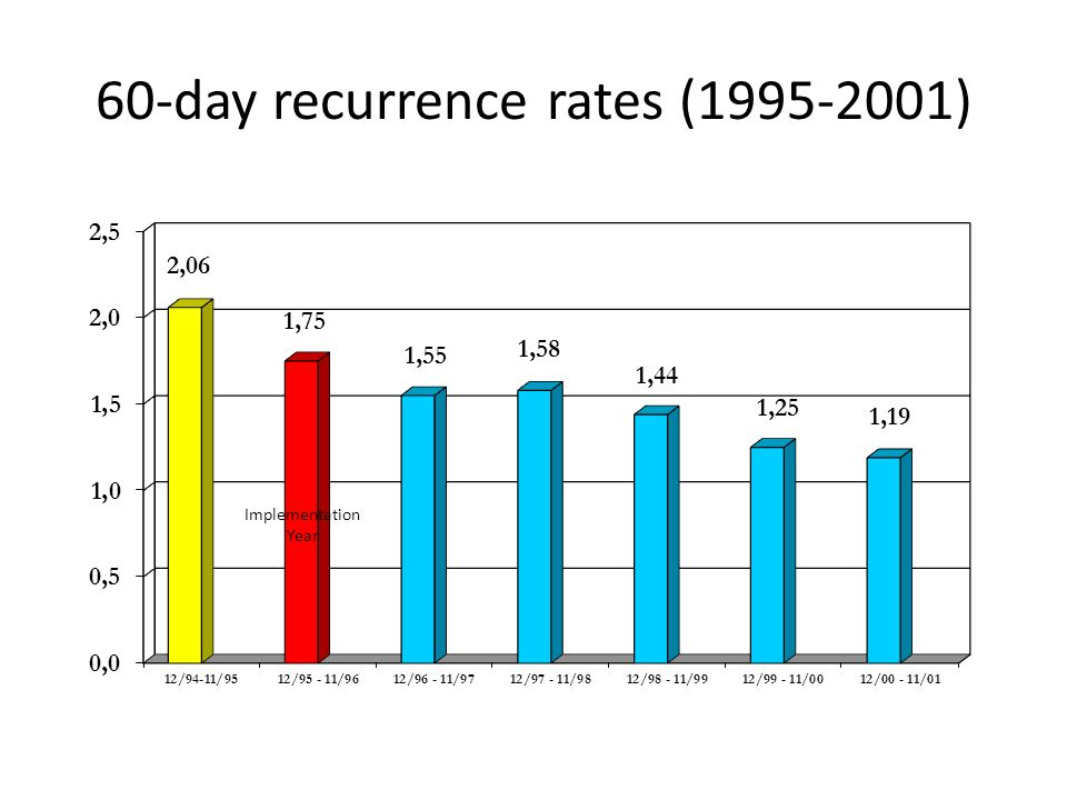 60-day recurrence rates (1995-2001)