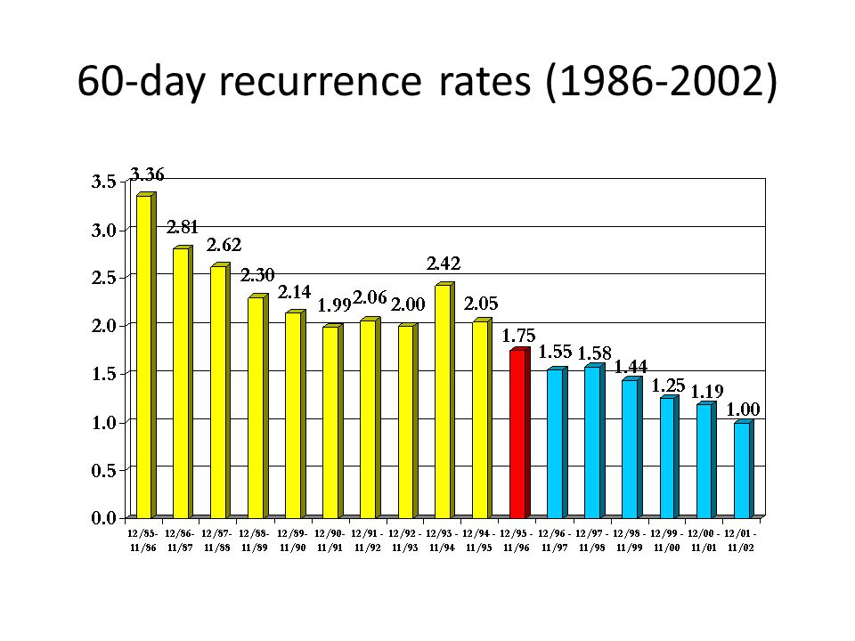 60-day recurrence rates (1986-2002)