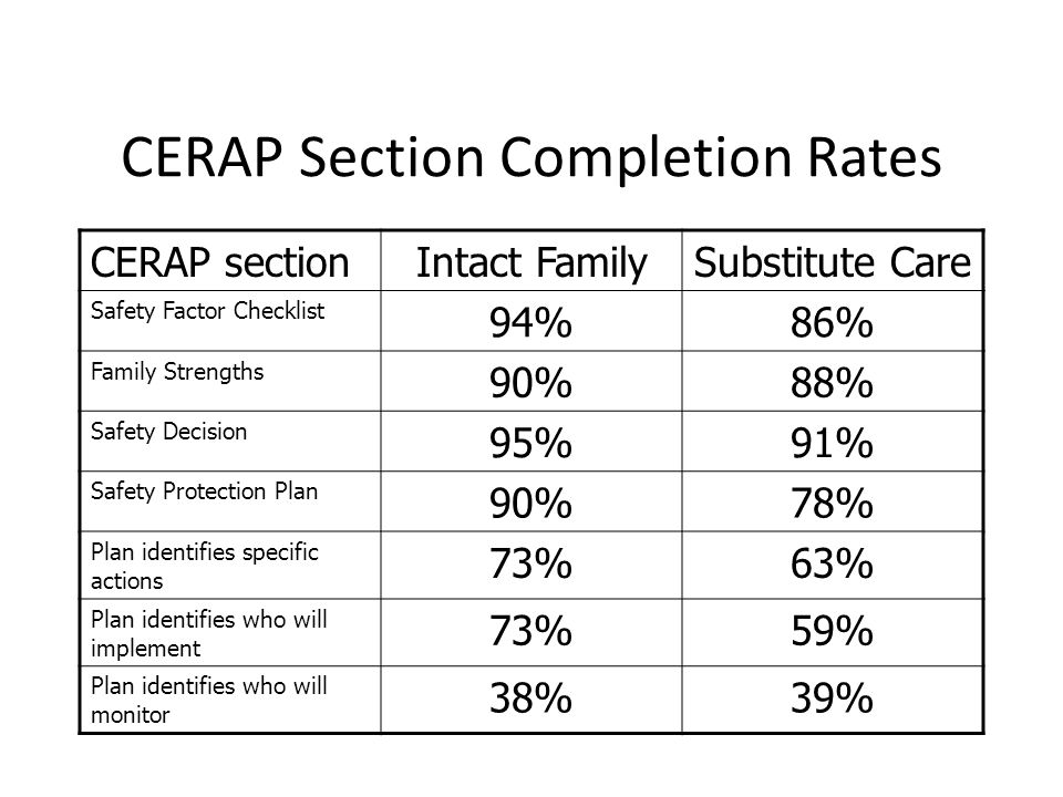 CERAP Section Completion Rates
