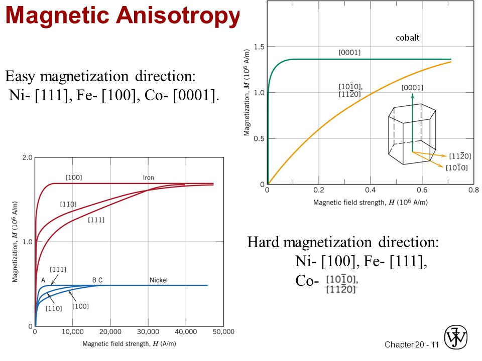 Magnetic Anisotropy Easy magnetization direction: