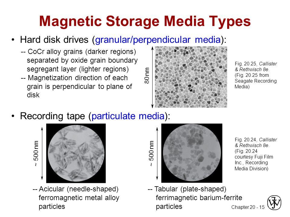 Magnetic Storage Media Types