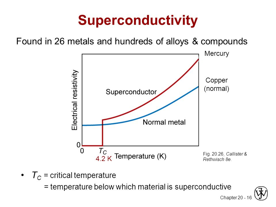 Superconductivity Found in 26 metals and hundreds of alloys & compounds. Mercury. Copper (normal)