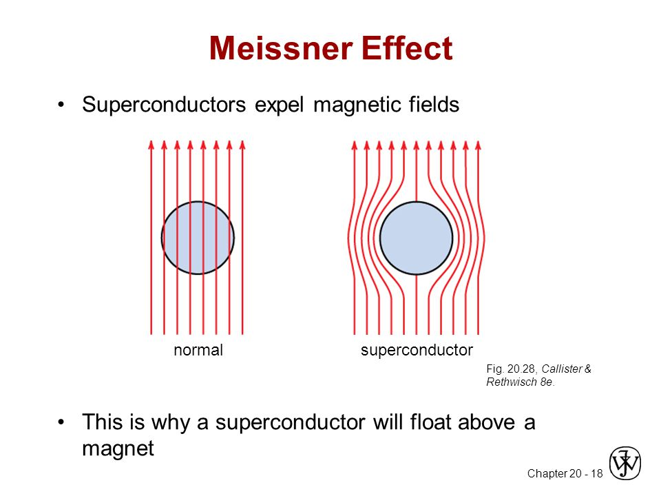 Meissner Effect Superconductors expel magnetic fields