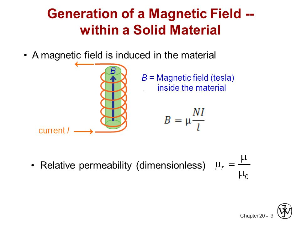 Generation of a Magnetic Field -- within a Solid Material