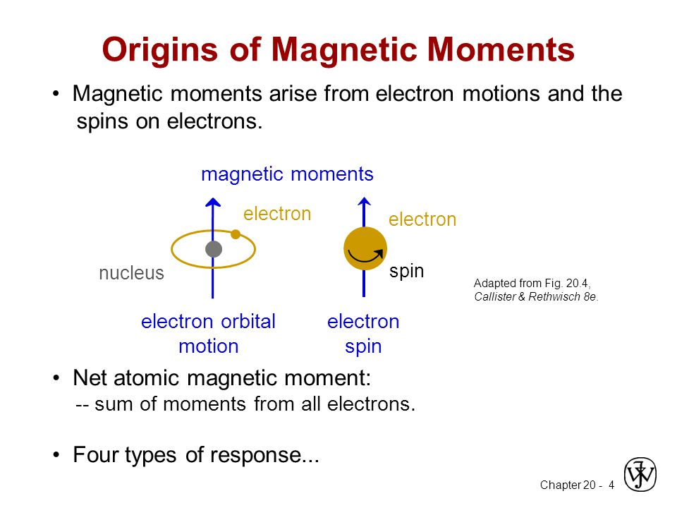 Origins of Magnetic Moments