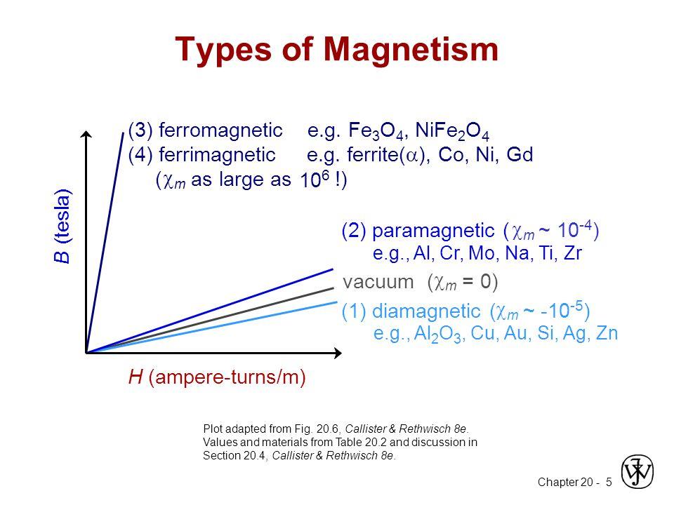 Types of Magnetism (3) ferromagnetic e.g. Fe3O4, NiFe2O4