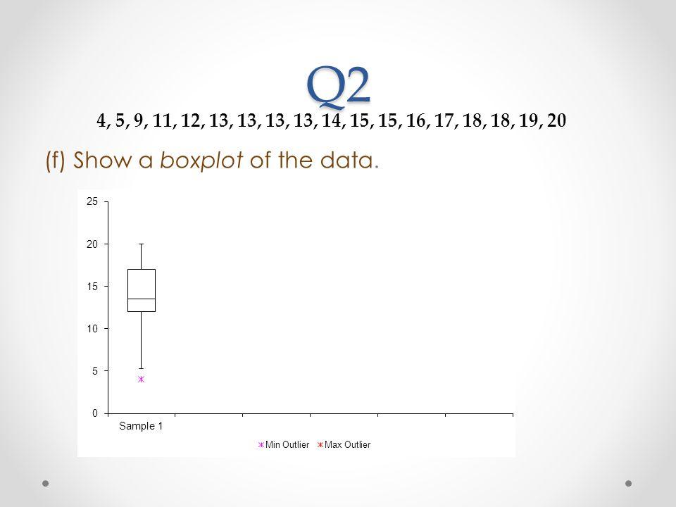 Q2 (f) Show a boxplot of the data.