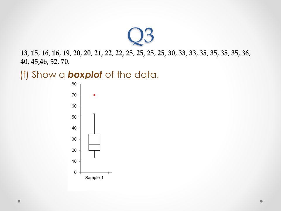 Q3 (f) Show a boxplot of the data.